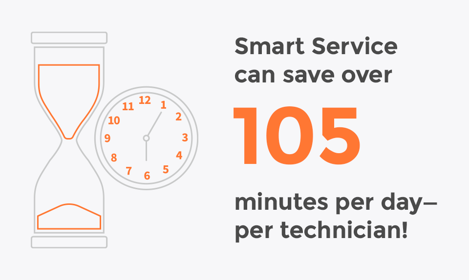 Smart Service can save over 105 minutes per day—per technician!